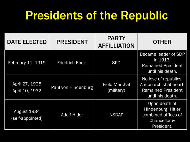 Presidents of the Republic