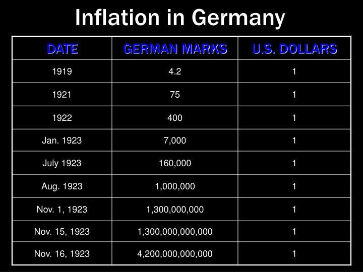 Inflation in Germany