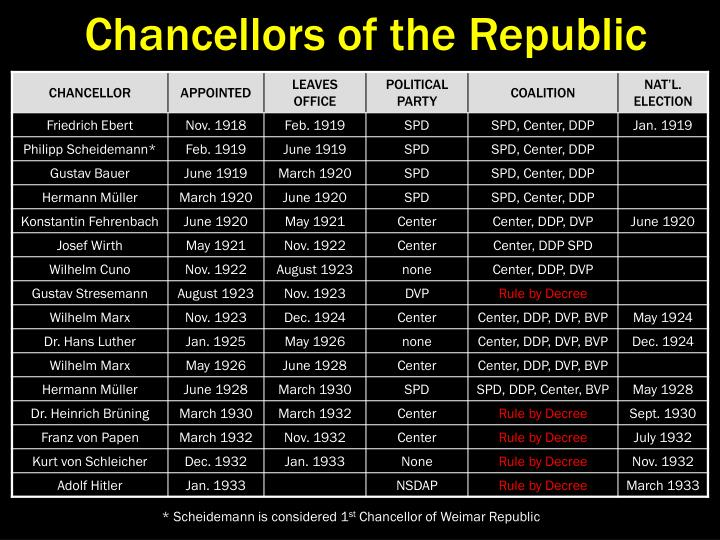 Chancellors of the Republic