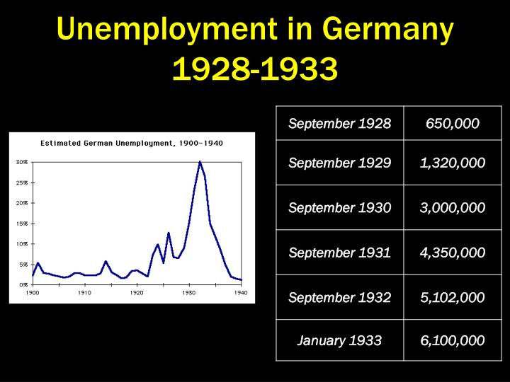 Unemployment in Germany 1928-1933