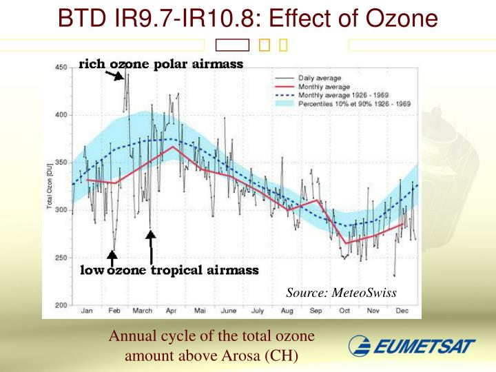 BTD IR9.7-IR10.8: Effect of Ozone