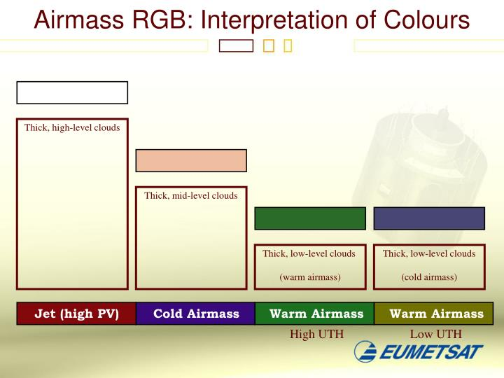 Airmass RGB: Interpretation of Colours