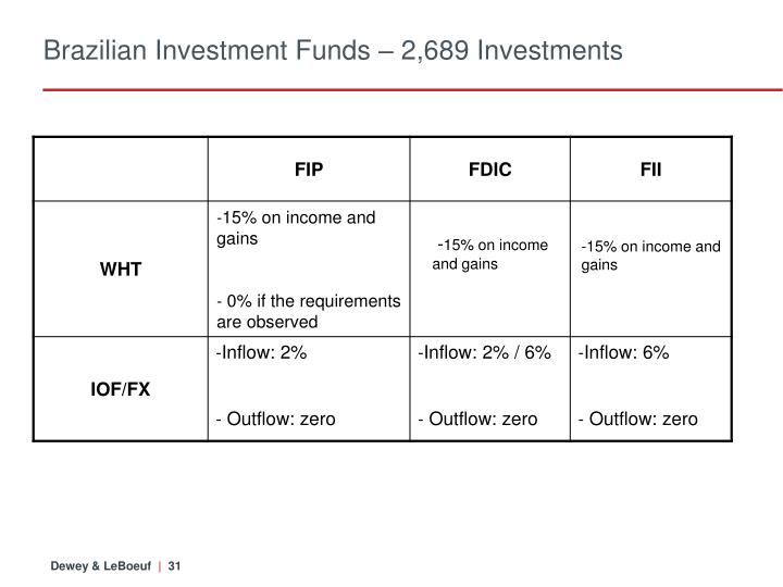 Brazilian Investment Funds – 2,689 Investments
