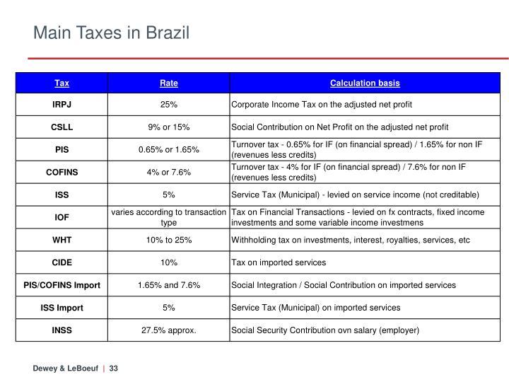 Main Taxes in Brazil