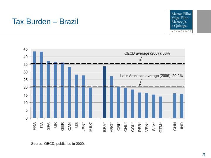 Tax Burden – Brazil