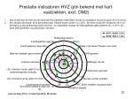 prestatie indicatoren hvz ptn bekend met hart vaatziekten excl dm2