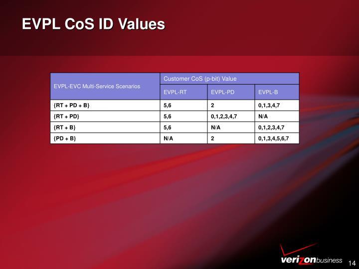 EVPL CoS ID Values