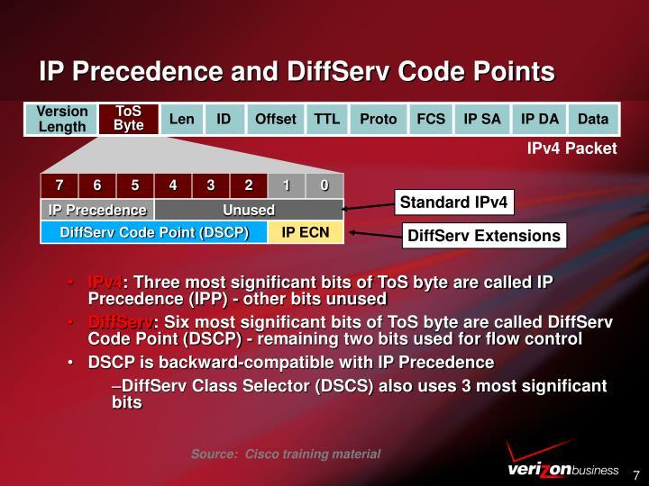 IP Precedence