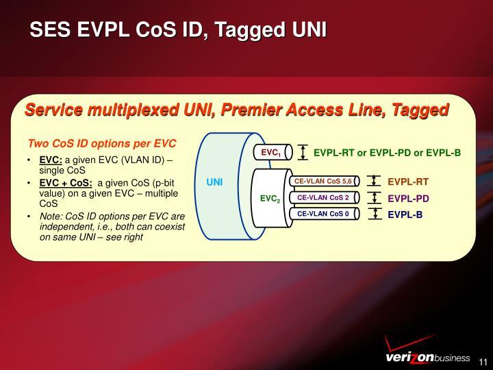 SES EVPL CoS ID, Tagged UNI