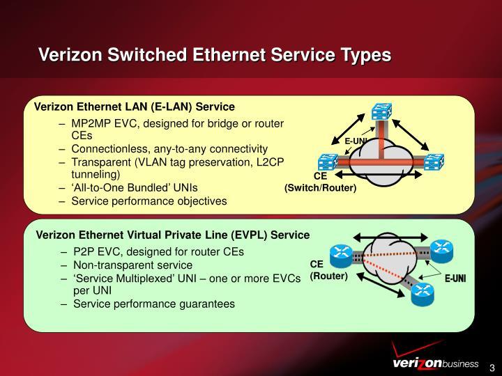 Verizon Ethernet LAN (E-LAN) Service