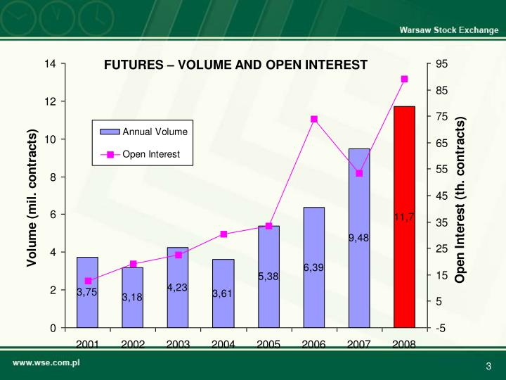 FUTURES – VOLUME AND OPEN INTEREST