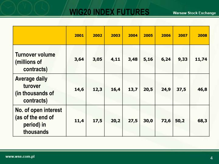 WIG20 INDEX FUTURES