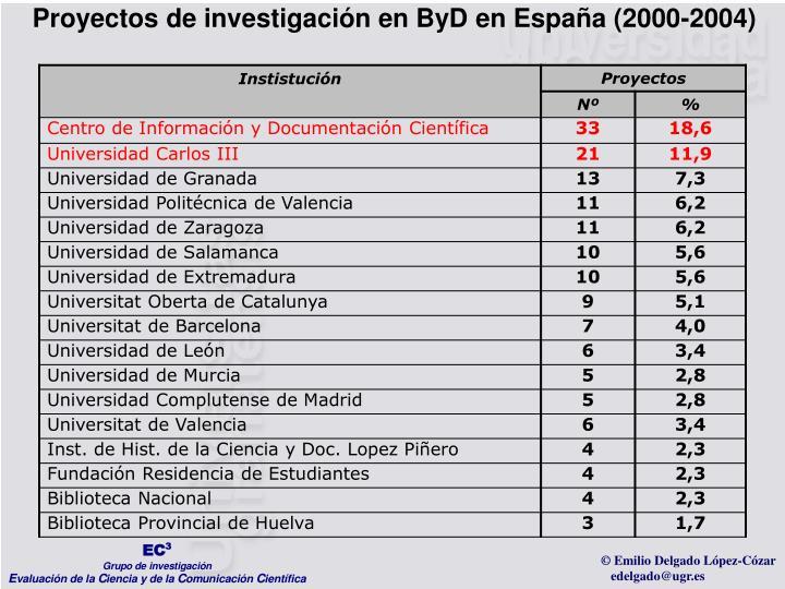 Proyectos de investigación en ByD en España (2000-2004)