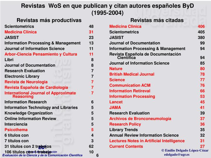 Revistas  WoS en que publican y citan autores españoles ByD