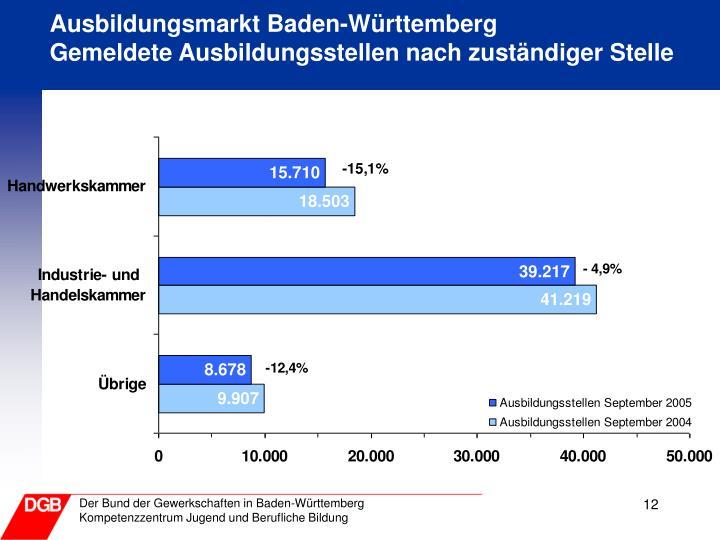 Ausbildungsmarkt Baden-Württemberg