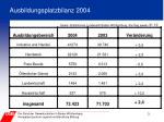 ausbildungsplatzbilanz 2004