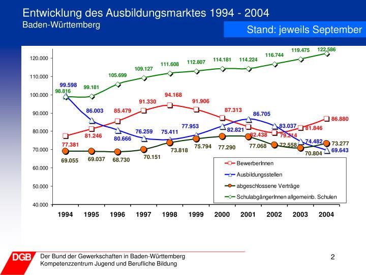 Entwicklung des Ausbildungsmarktes 1994 - 2004