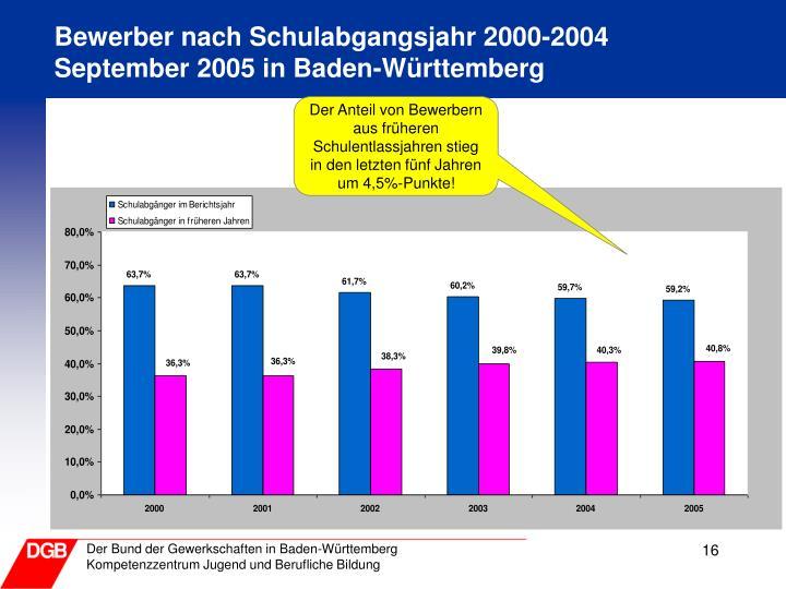 Bewerber nach Schulabgangsjahr 2000-2004