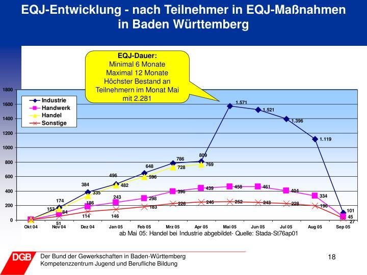 EQJ-Entwicklung - nach Teilnehmer in EQJ-Maßnahmen