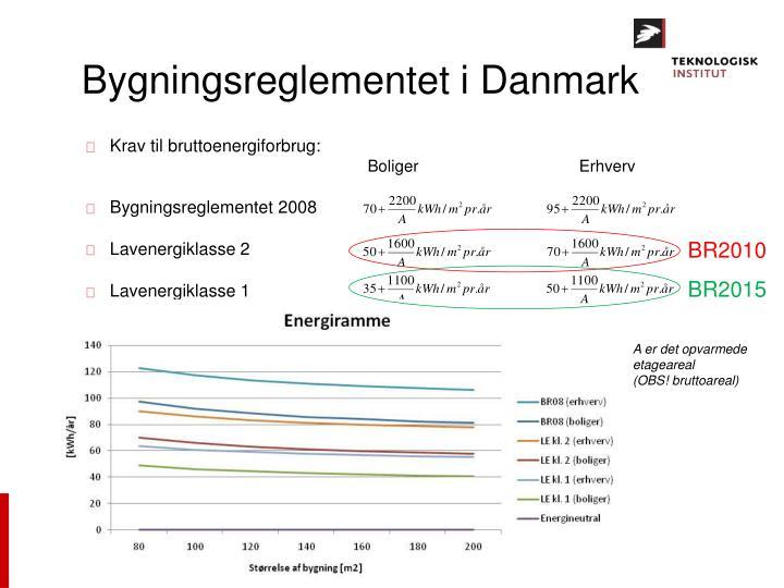 Bygningsreglementet i Danmark