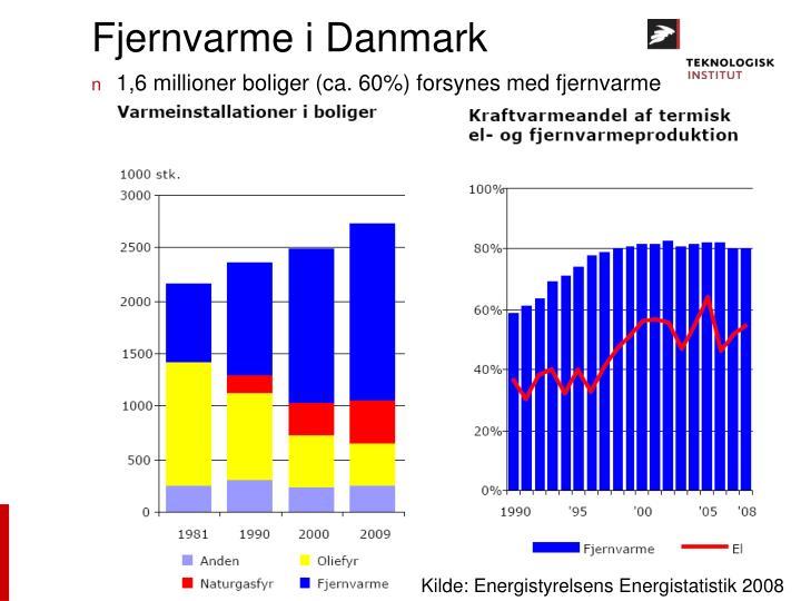 Fjernvarme i Danmark