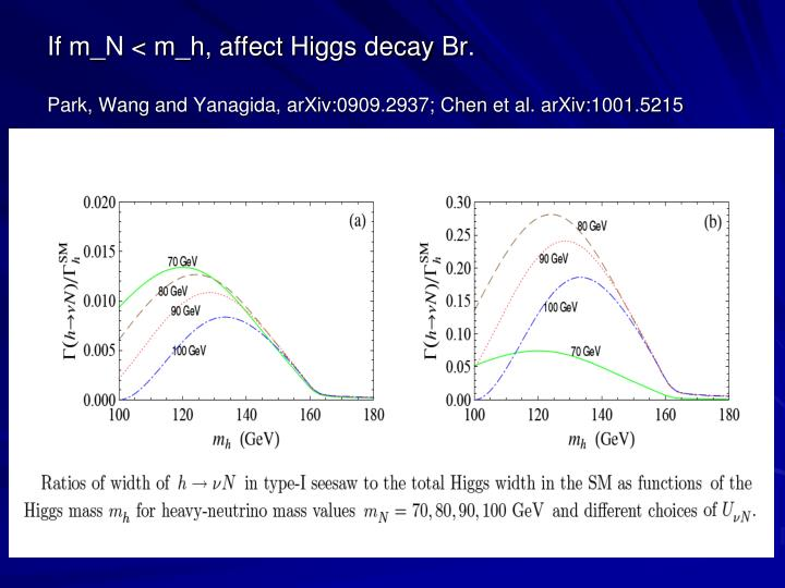 If m_N < m_h, affect Higgs decay Br.