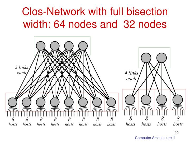 Clos-Network with full bisection width: 64 nodes and  32 nodes