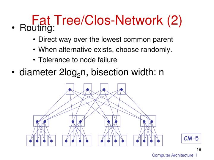 Fat Tree/Clos-Network (2)