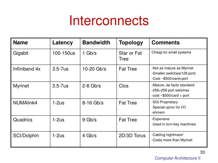 Interconnects