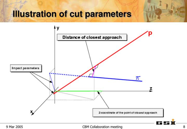 Illustration of cut parameters