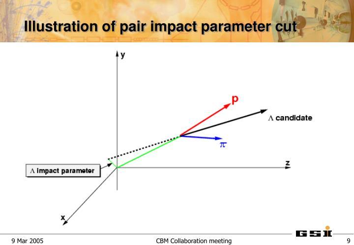 Illustration of pair impact parameter cut