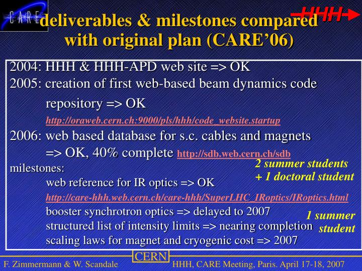 Stones (MS) and Intermediate Deliverables (ID).