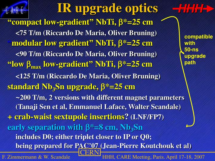 IR upgrade optics
