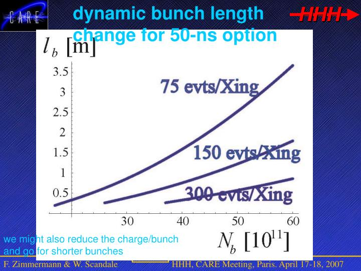 dynamic bunch length