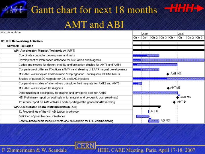 Gantt chart for next 18 months