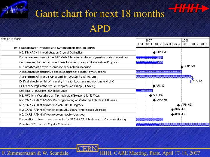 Gantt chart for next 18 months