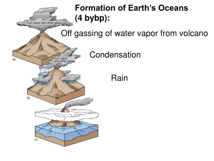 Formation of Earth's Oceans