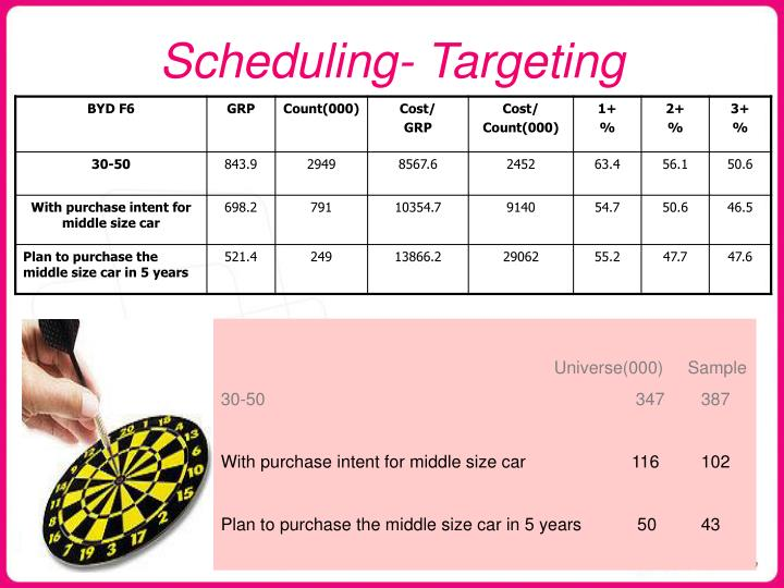 Scheduling targeting