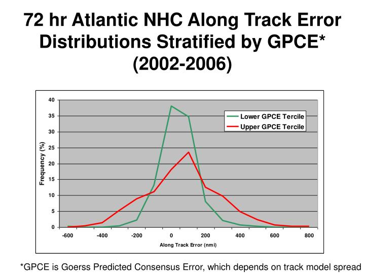 72 hr Atlantic NHC Along Track Error Distributions Stratified by GPCE*