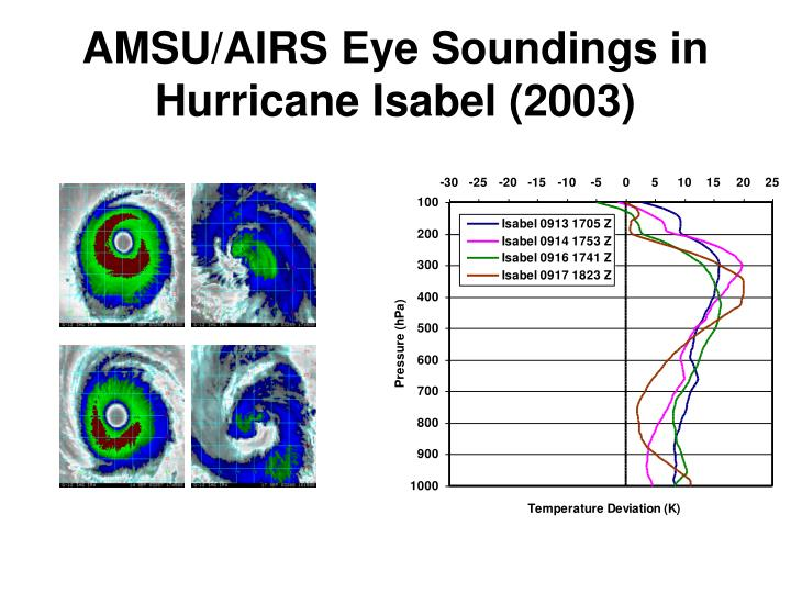 AMSU/AIRS Eye Soundings in Hurricane Isabel (2003)