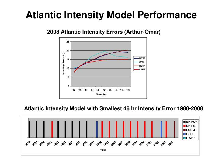 Atlantic Intensity Model Performance