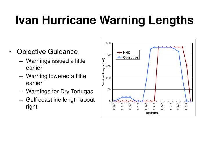 Ivan Hurricane Warning Lengths