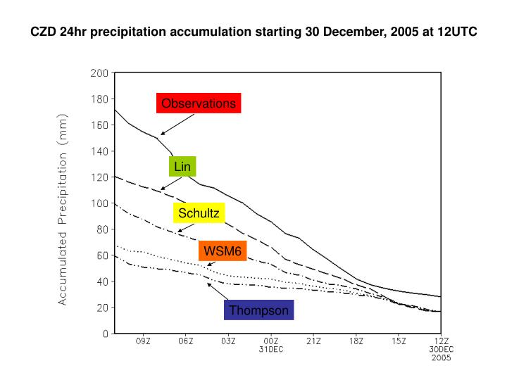 CZD 24hr precipitation accumulation starting 30 December, 2005 at 12UTC