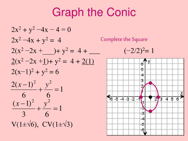 Graph the Conic