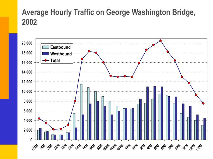 Average Hourly Traffic on George Washington Bridge, 2002