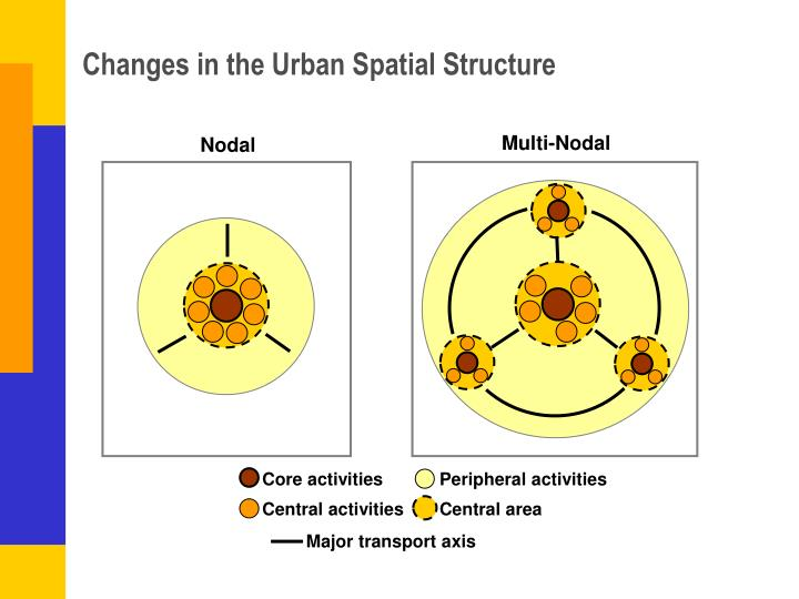 Changes in the Urban Spatial Structure
