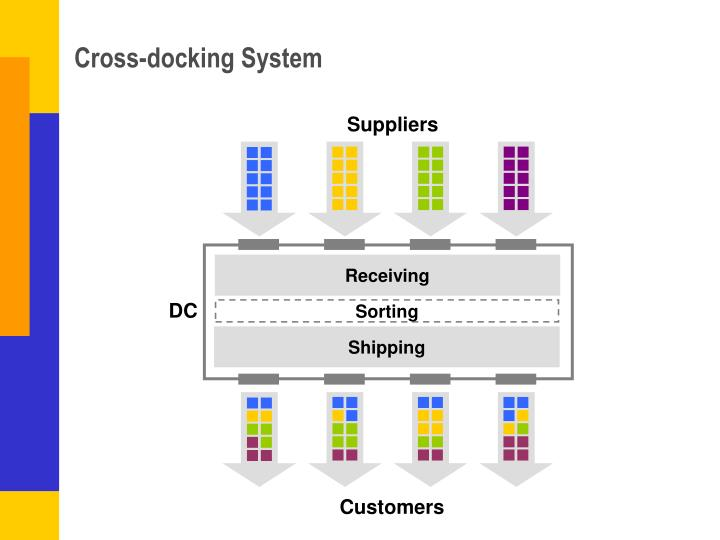 Cross-docking System