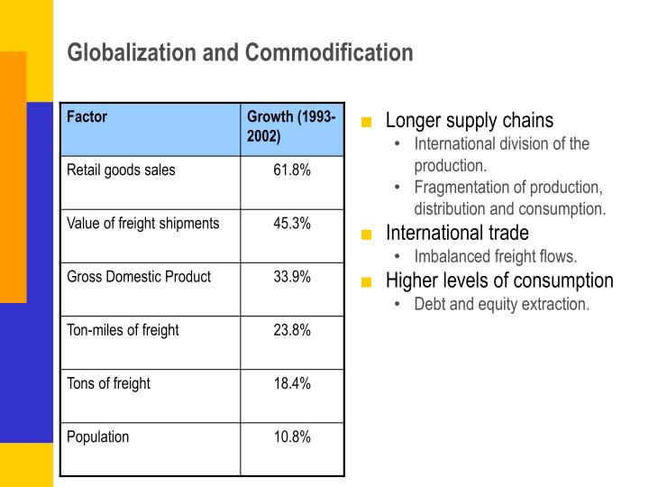 Globalization and Commodification
