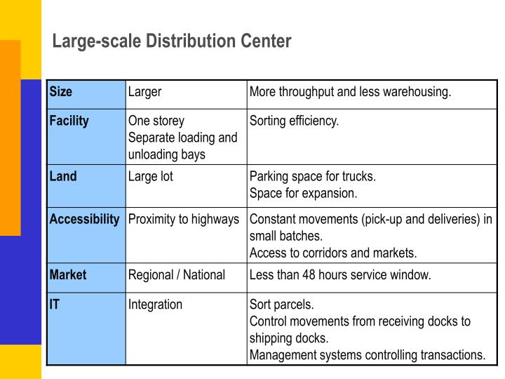 Large-scale Distribution Center