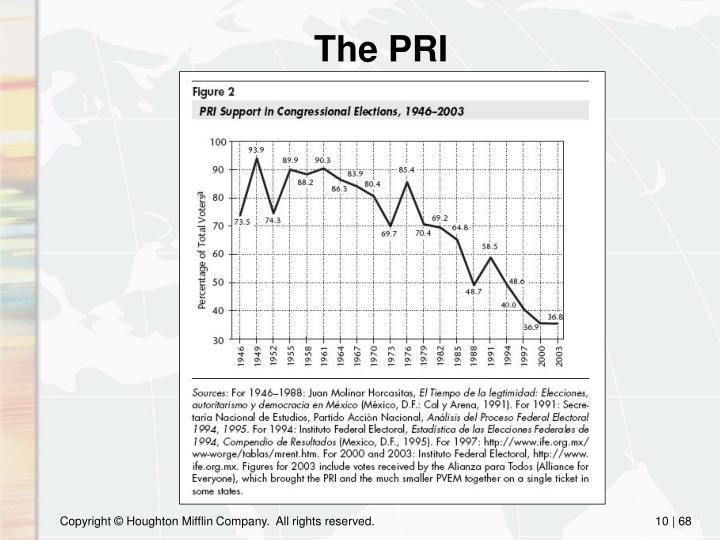 The PRI